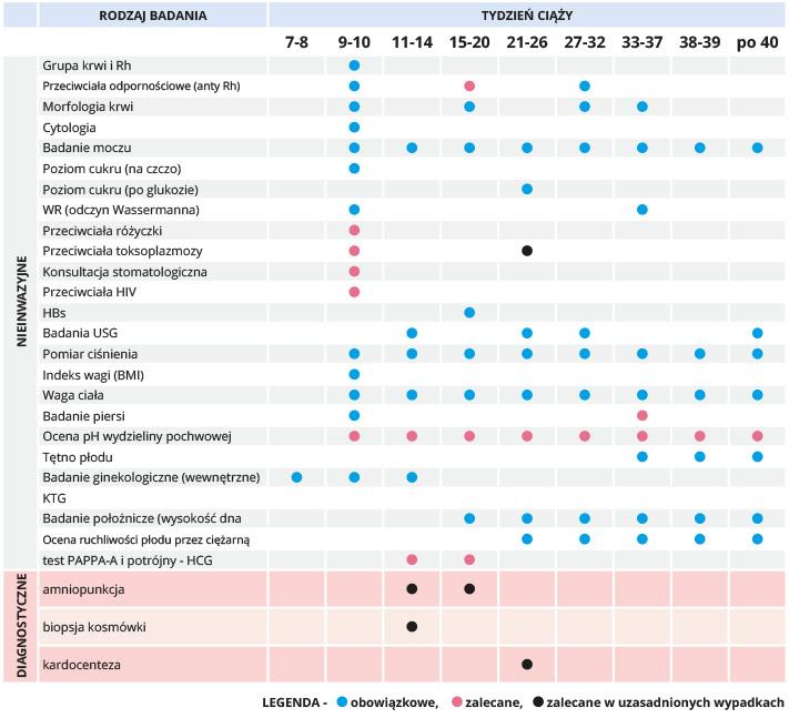 nowe_badania_prenatalne_tabelka_badania
