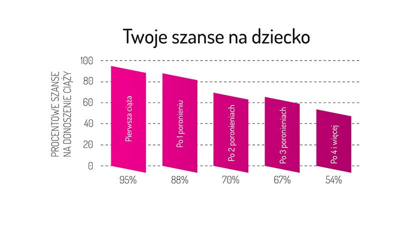 wykres-szanse-na-dziecko