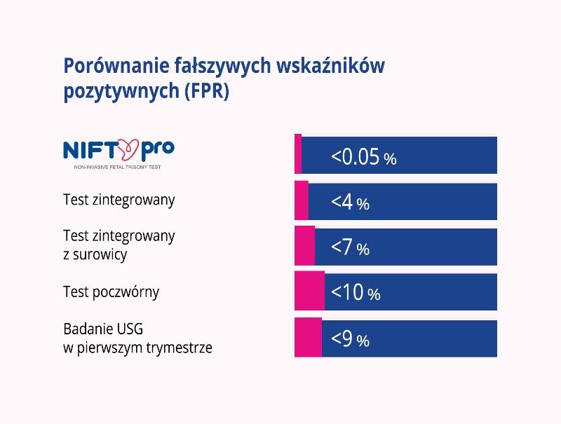 Jaka jest pewność wyniku testu NIFTY pro? Porównanie fałszywych wskaźników pozytywnych