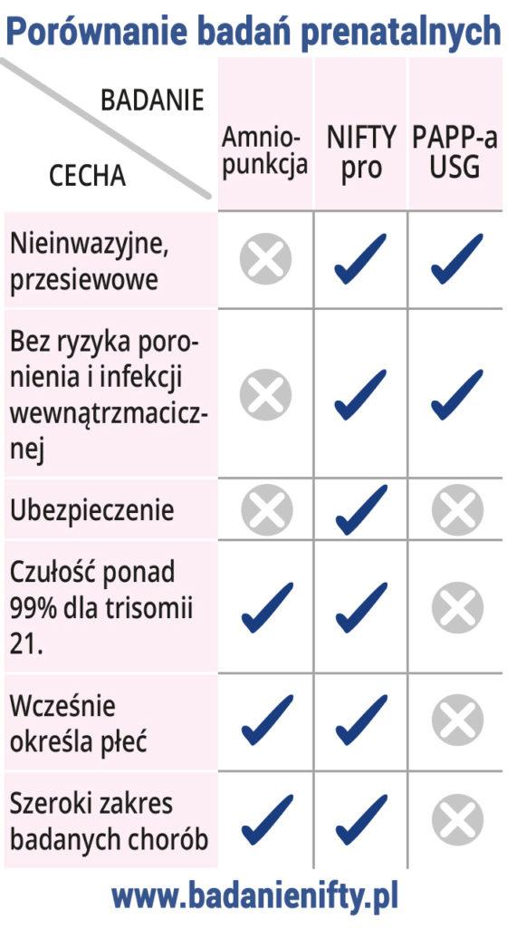 badania prenatalne porownanie