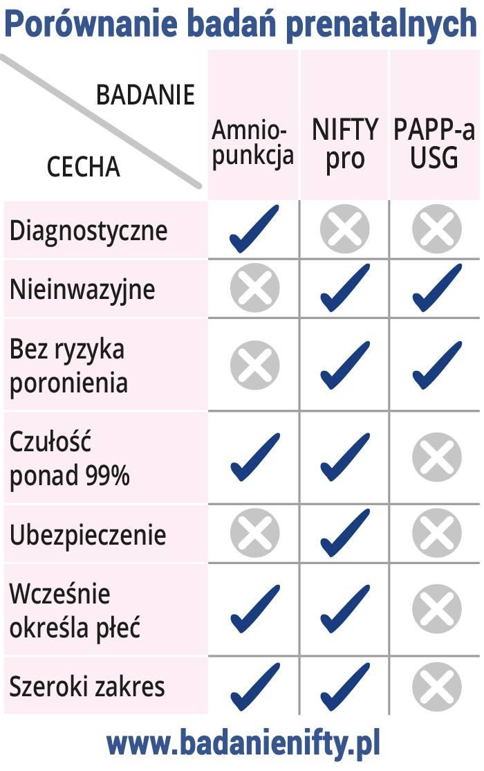 test nifty pro a badania prenatalne